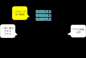 スキル スキル ソフト ハード